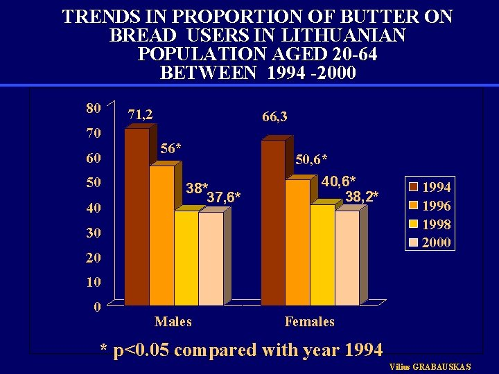 TRENDS IN PROPORTION OF BUTTER ON BREAD USERS IN LITHUANIAN POPULATION AGED 20 -64