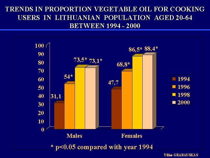 TRENDS IN PROPORTION VEGETABLE OIL FOR COOKING USERS IN LITHUANIAN POPULATION AGED 20 -64