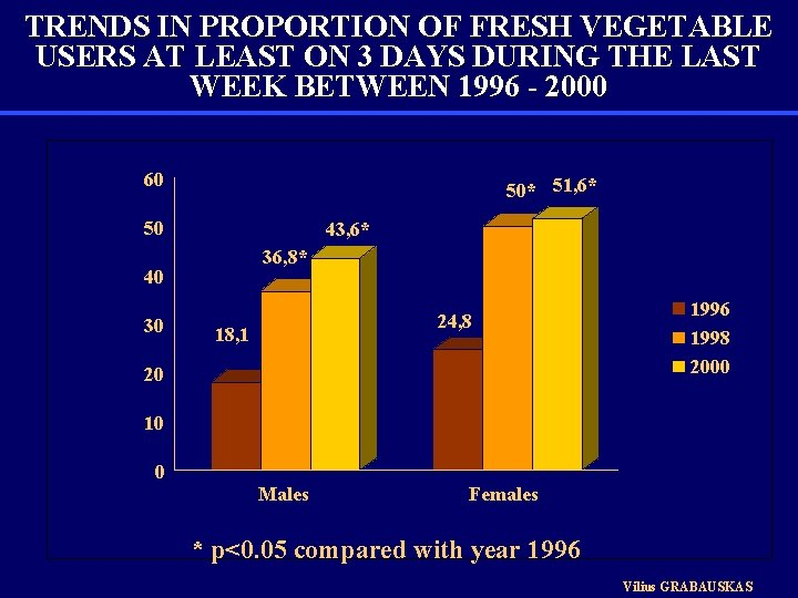 TRENDS IN PROPORTION OF FRESH VEGETABLE USERS AT LEAST ON 3 DAYS DURING THE