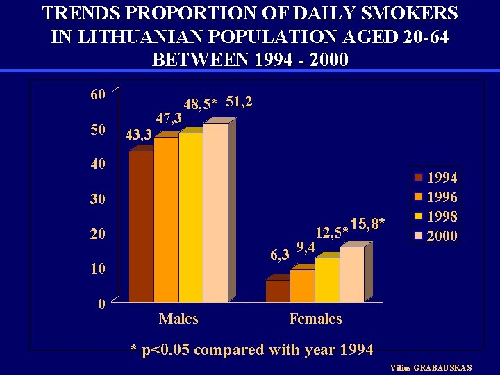 TRENDS PROPORTION OF DAILY SMOKERS IN LITHUANIAN POPULATION AGED 20 -64 BETWEEN 1994 -