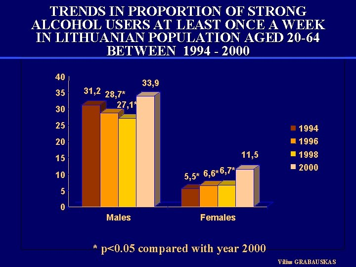 TRENDS IN PROPORTION OF STRONG ALCOHOL USERS AT LEAST ONCE A WEEK IN LITHUANIAN
