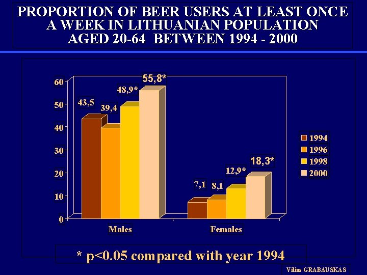 PROPORTION OF BEER USERS AT LEAST ONCE A WEEK IN LITHUANIAN POPULATION AGED 20