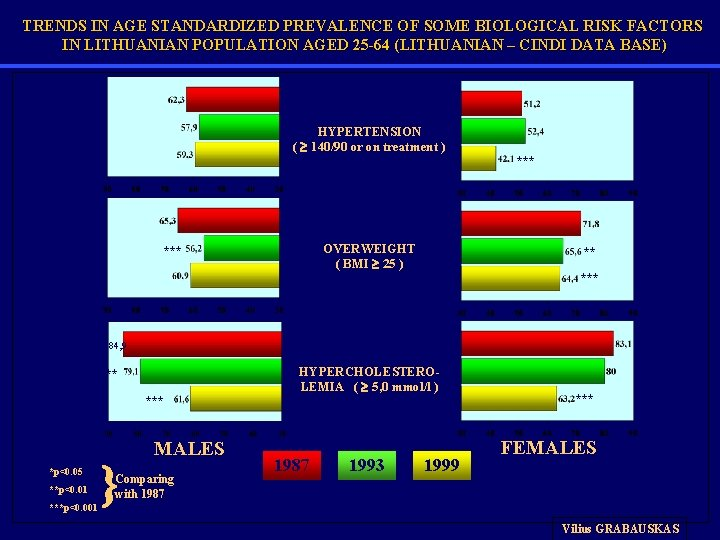 TRENDS IN AGE STANDARDIZED PREVALENCE OF SOME BIOLOGICAL RISK FACTORS IN LITHUANIAN POPULATION AGED