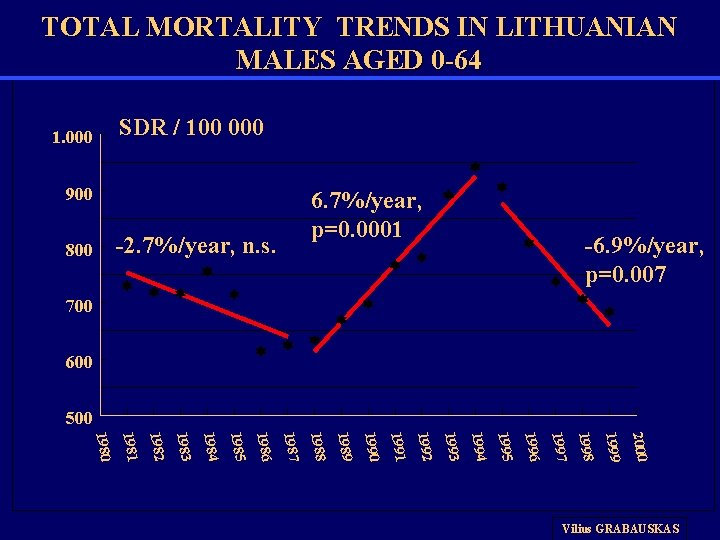 TOTAL MORTALITY TRENDS IN LITHUANIAN MALES AGED 0 -64 SDR / 100 000 1.