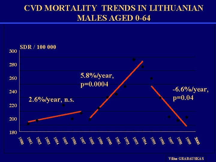 CVD MORTALITY TRENDS IN LITHUANIAN MALES AGED 0 -64 300 SDR / 100 000