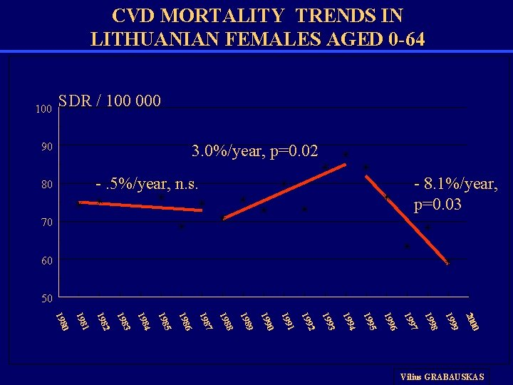 CVD MORTALITY TRENDS IN LITHUANIAN FEMALES AGED 0 -64 100 SDR / 100 000