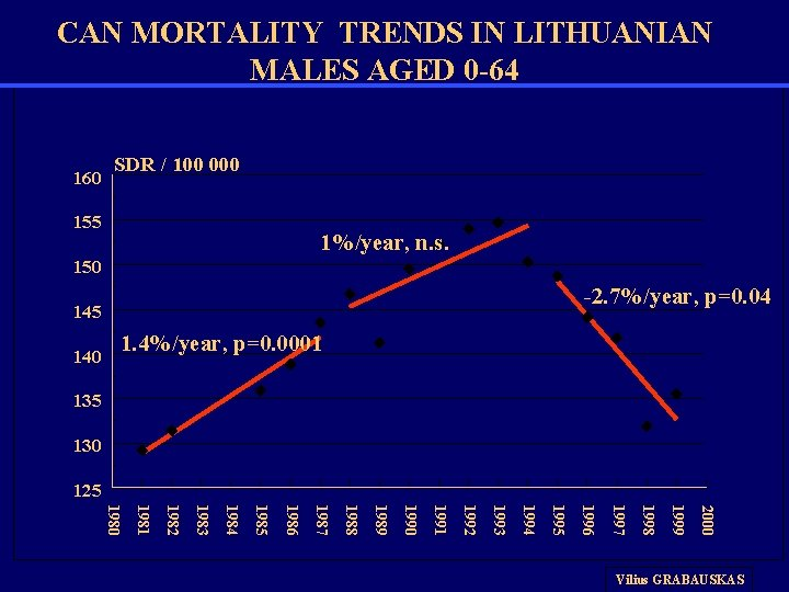 CAN MORTALITY TRENDS IN LITHUANIAN MALES AGED 0 -64 160 SDR / 100 000