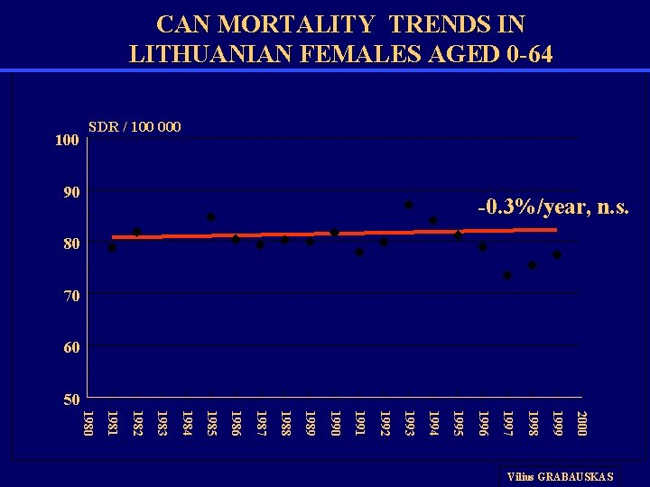 CAN MORTALITY TRENDS IN LITHUANIAN FEMALES AGED 0 -64 100 SDR / 100 000