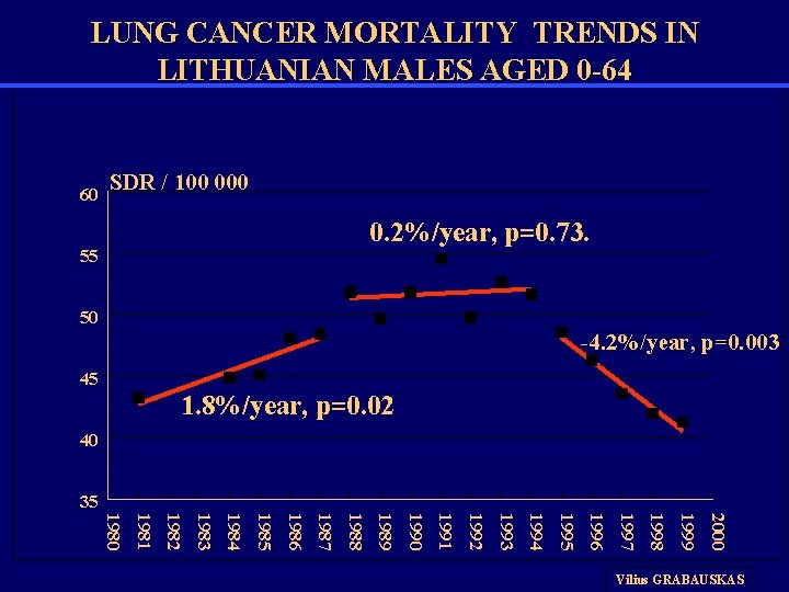 LUNG CANCER MORTALITY TRENDS IN LITHUANIAN MALES AGED 0 -64 60 SDR / 100