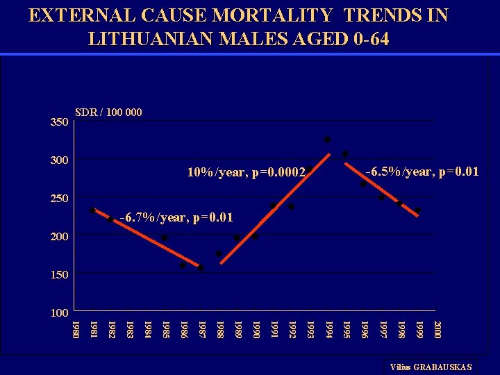 EXTERNAL CAUSE MORTALITY TRENDS IN LITHUANIAN MALES AGED 0 -64 350 SDR / 100