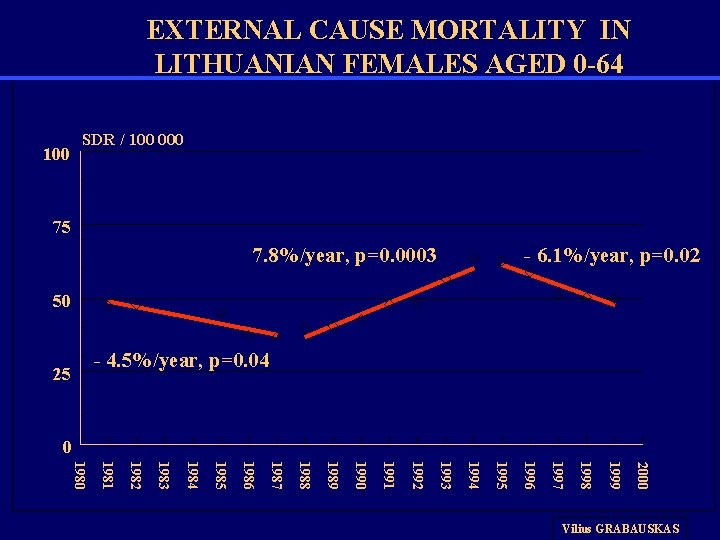 EXTERNAL CAUSE MORTALITY IN LITHUANIAN FEMALES AGED 0 -64 100 SDR / 100 000