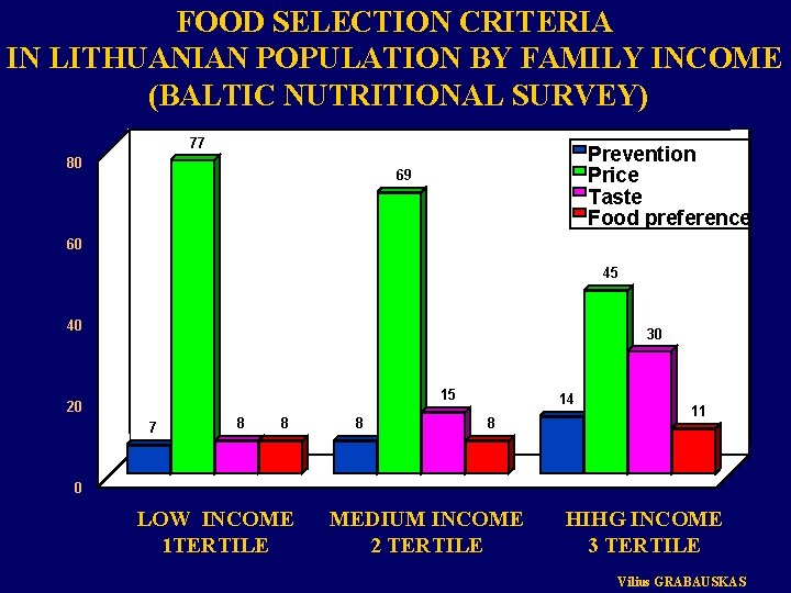 FOOD SELECTION CRITERIA IN LITHUANIAN POPULATION BY FAMILY INCOME (BALTIC NUTRITIONAL SURVEY) 77 80
