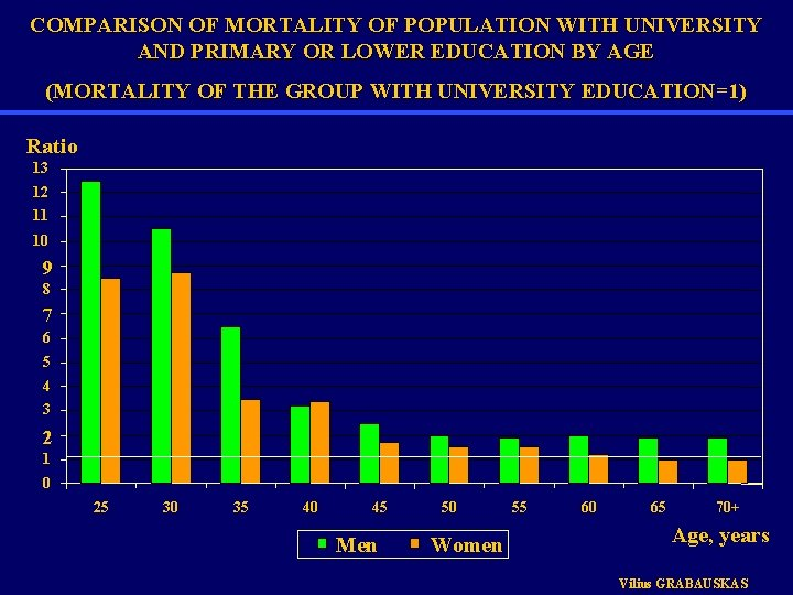 COMPARISON OF MORTALITY OF POPULATION WITH UNIVERSITY AND PRIMARY OR LOWER EDUCATION BY AGE