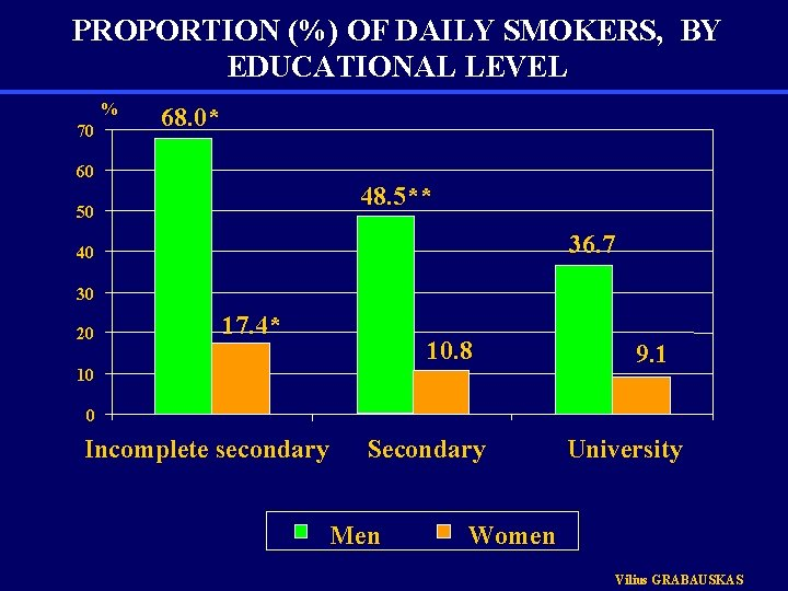 PROPORTION (%) OF DAILY SMOKERS, BY EDUCATIONAL LEVEL % 70 68. 0* 60 48.