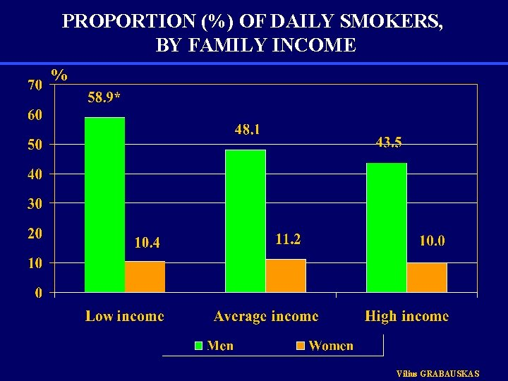 PROPORTION (%) OF DAILY SMOKERS, BY FAMILY INCOME % Vilius GRABAUSKAS