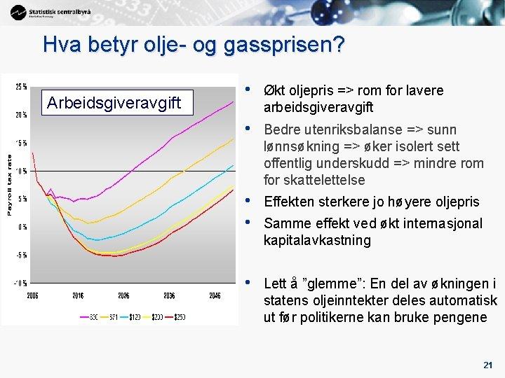 Hva betyr olje- og gassprisen? Arbeidsgiveravgift • Økt oljepris => rom for lavere arbeidsgiveravgift