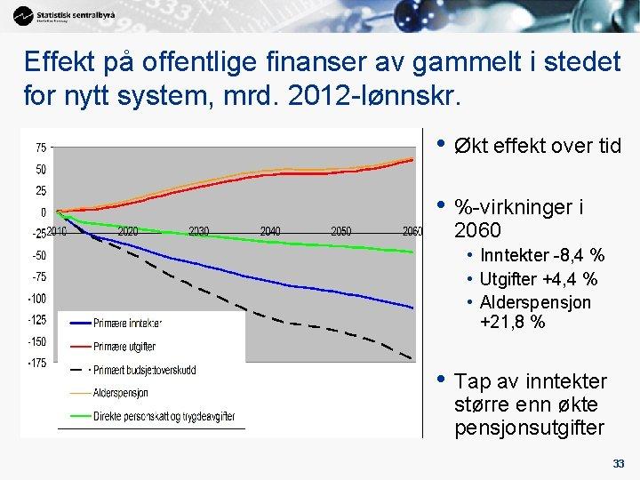 Effekt på offentlige finanser av gammelt i stedet for nytt system, mrd. 2012 -lønnskr.