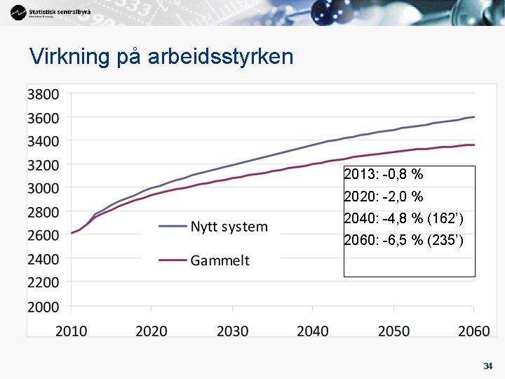 Virkning på arbeidsstyrken 2013: -0, 8 % 2020: -2, 0 % 2040: -4, 8