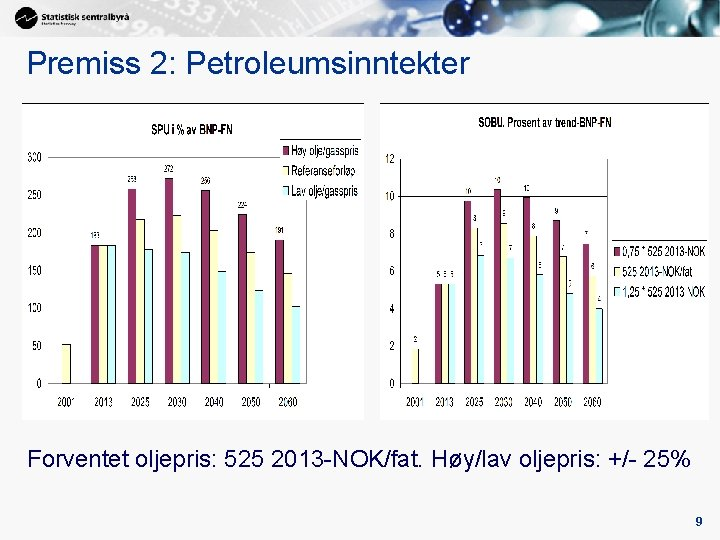 Premiss 2: Petroleumsinntekter Forventet oljepris: 525 2013 -NOK/fat. Høy/lav oljepris: +/- 25% 9