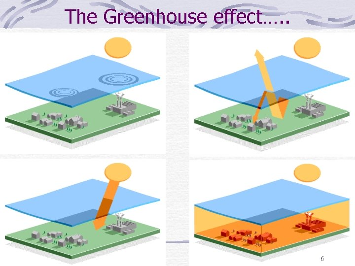 The Greenhouse effect…. . 6