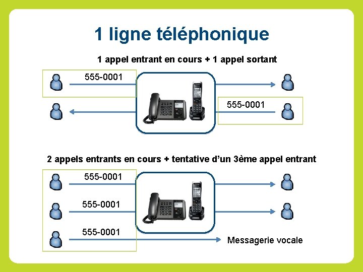 1 ligne téléphonique 1 appel entrant en cours + 1 appel sortant 555 -0001