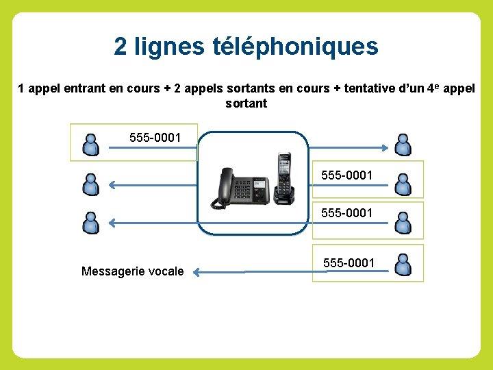 2 lignes téléphoniques 1 appel entrant en cours + 2 appels sortants en cours