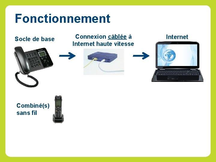 Fonctionnement Socle de base Connexion câblée à Internet haute vitesse (Requires 384 k) Combiné(s)