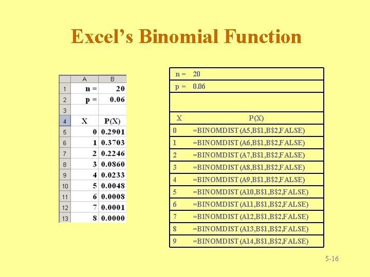 Excel's Binomial Function n= 20 p= 0. 06 X P(X) 0 =BINOMDIST(A 5, B$1,