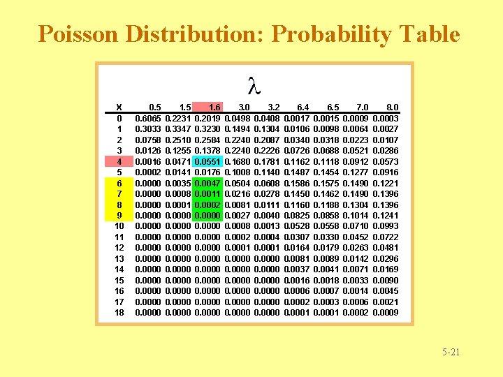 Poisson Distribution: Probability Table X 0 1 2 3 4 5 6 7 8