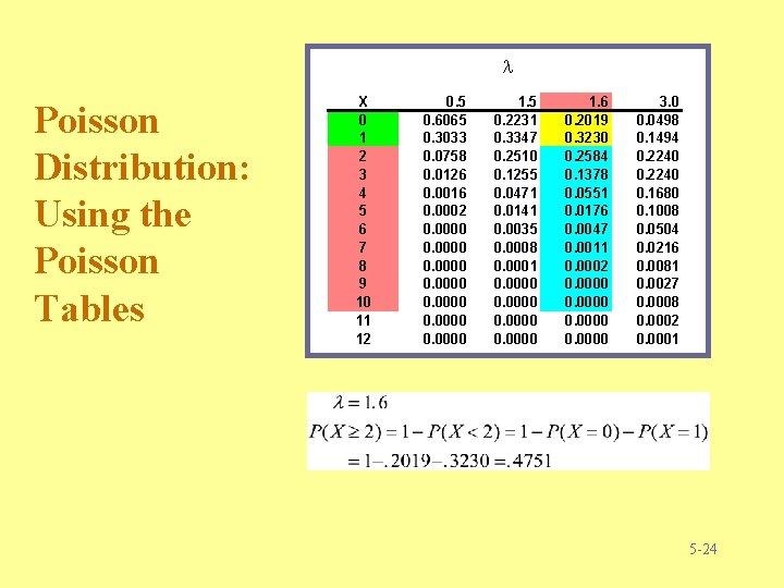 Poisson Distribution: Using the Poisson Tables X 0 1 2 3 4 5