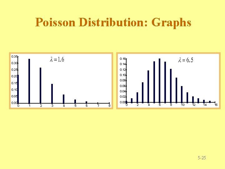 Poisson Distribution: Graphs 0. 35 0. 16 0. 30 0. 14 0. 25 0.
