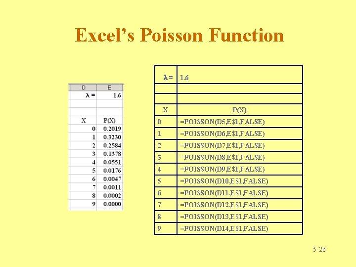 Excel's Poisson Function l= X 1. 6 P(X) 0 =POISSON(D 5, E$1, FALSE) 1