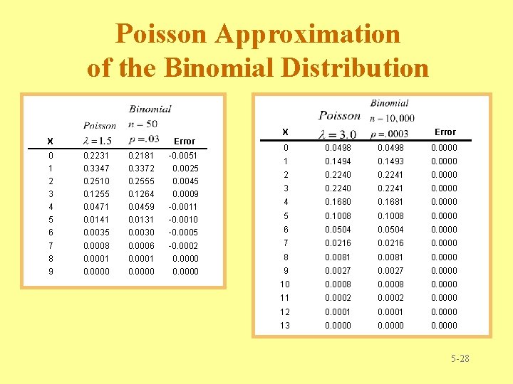 Poisson Approximation of the Binomial Distribution X Error 0 0. 0498 0. 0000 1