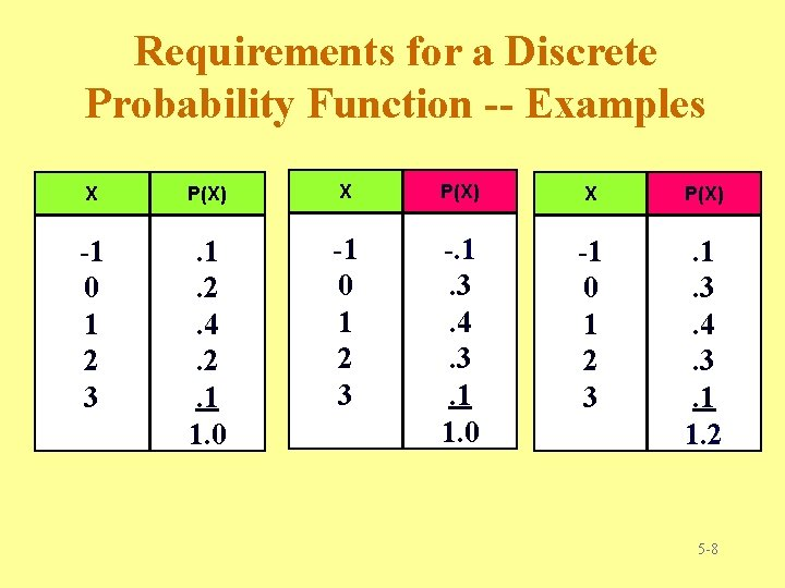 Requirements for a Discrete Probability Function -- Examples X P(X) -1 0 1 2