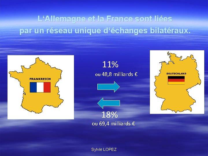 L'Allemagne et la France sont liées par un réseau unique d'échanges bilatéraux. 11% ou