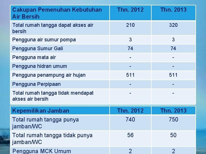 Cakupan Pemenuhan Kebutuhan Air Bersih Total rumah tangga dapat akses air bersih Thn. 2012