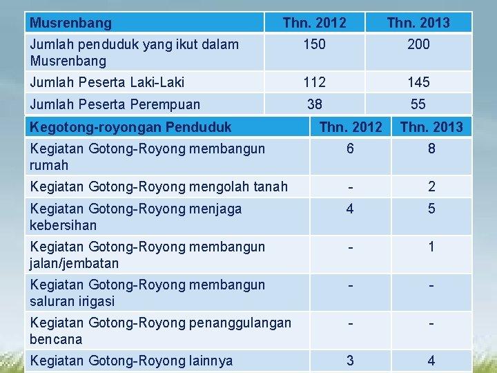 Musrenbang Thn. 2012 Thn. 2013 LOGO Jumlah penduduk yang ikut dalam Musrenbang 150 200