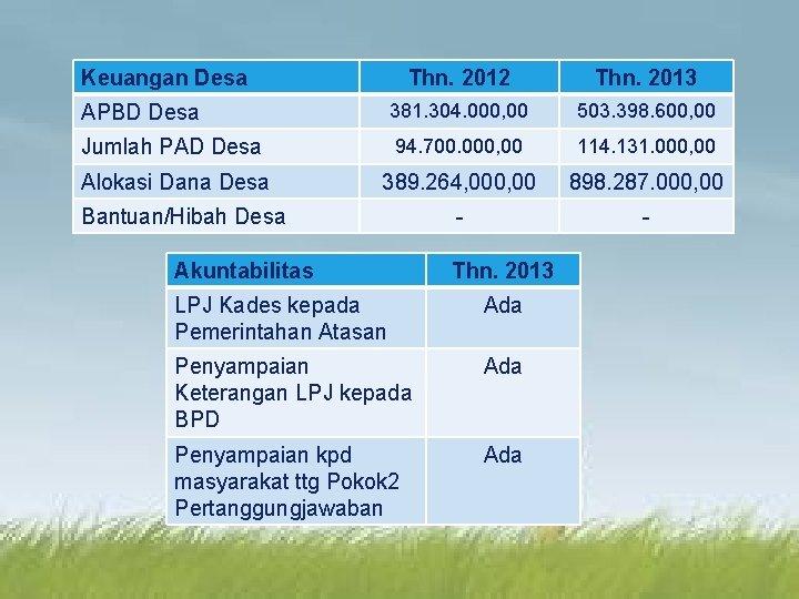 LOGO Keuangan Desa Thn. 2012 Thn. 2013 APBD Desa 381. 304. 000, 00 503.