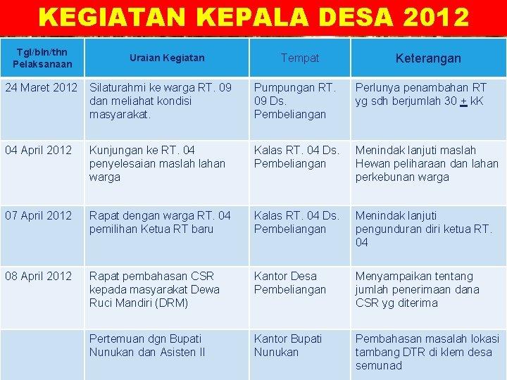 KEGIATAN KEPALA DESA 2012 LOGO Tgl/bln/thn Pelaksanaan Uraian Kegiatan Tempat Keterangan 24 Maret 2012