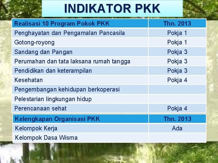INDIKATOR PKK Realisasi 10 Program Pokok PKK LOGO Thn. 2013 Penghayatan dan Pengamalan Pancasila