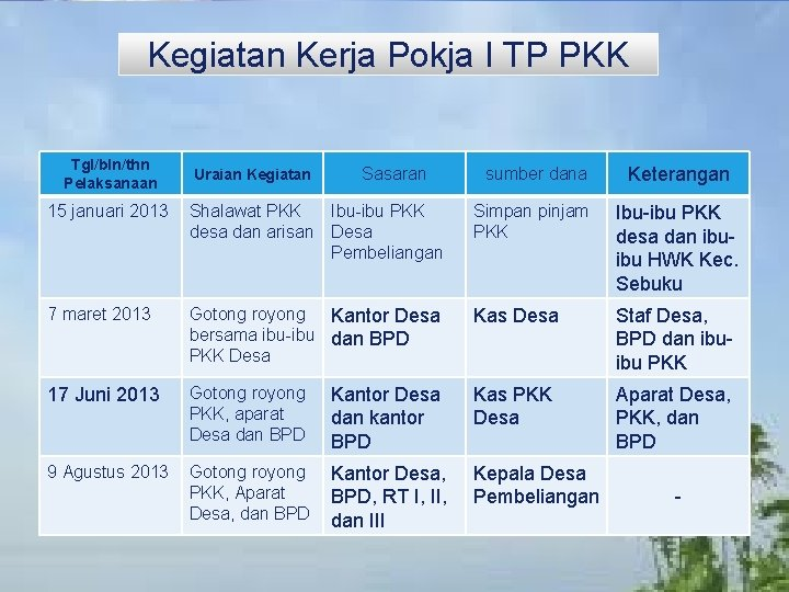 LOGO Kegiatan Kerja Pokja I TP PKK Tgl/bln/thn Pelaksanaan Uraian Kegiatan Sasaran sumber dana