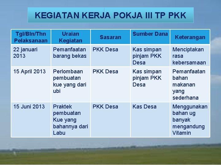 KEGIATAN KERJA POKJA III TP PKK Tgl/Bln/Thn Pelaksanaan Uraian Kegiatan Sasaran Sumber Dana LOGO