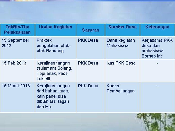 LOGO Tgl/Bln/Thn Pelaksanaan Uraian Kegiatan Sasaran Sumber Dana Keterangan 15 September 2012 Praktek pengolahan