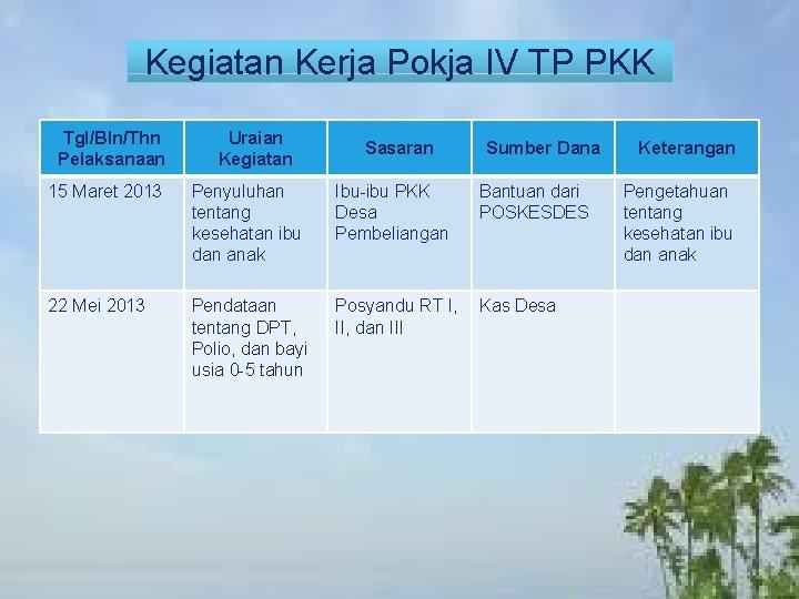 Kegiatan Kerja Pokja IV TP PKK Tgl/Bln/Thn Pelaksanaan Uraian Kegiatan Sasaran Sumber Dana 15