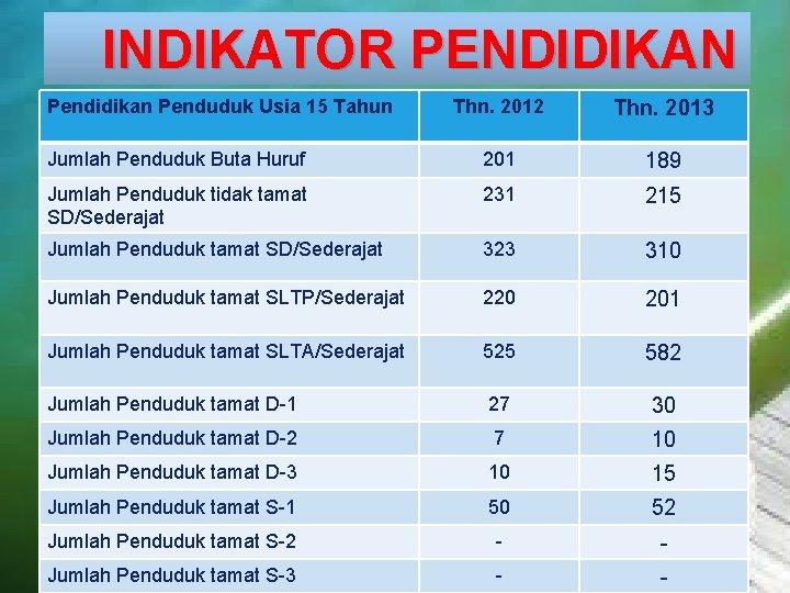 INDIKATOR PENDIDIKAN LOGO Pendidikan Penduduk Usia 15 Tahun Thn. 2012 Thn. 2013 Jumlah Penduduk