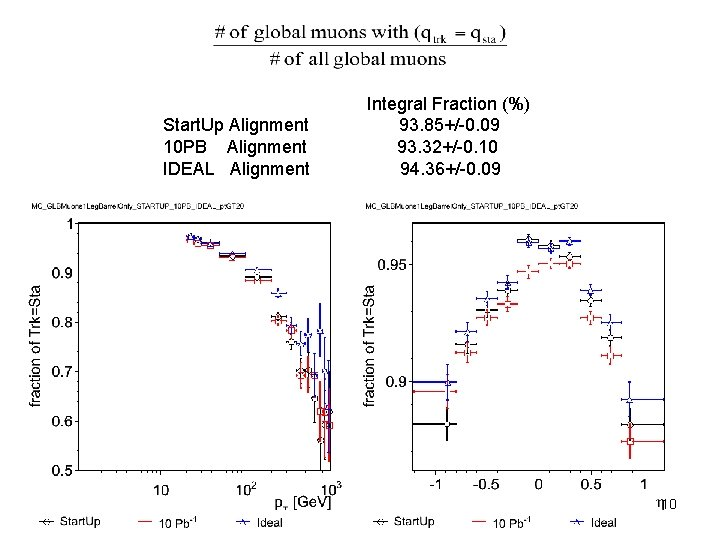 Start. Up Alignment 10 PB Alignment IDEAL Alignment Integral Fraction (%) 93. 85+/-0. 09