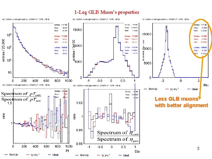 1 -Leg GLB Muon's properties Less GLB muons with better alignment 3