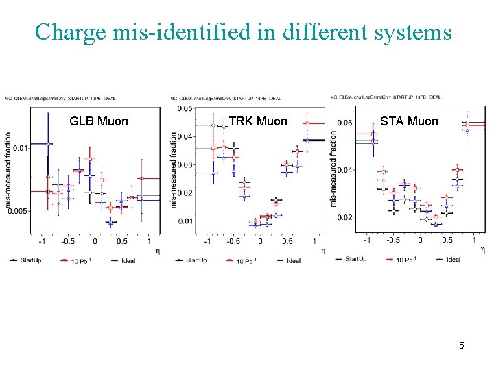 Charge mis-identified in different systems GLB Muon TRK Muon STA Muon 5
