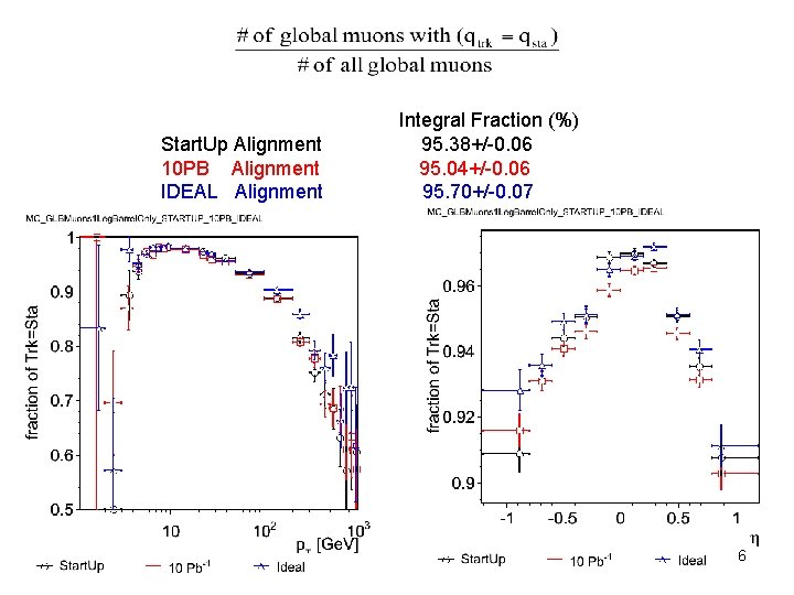 Start. Up Alignment 10 PB Alignment IDEAL Alignment Integral Fraction (%) 95. 38+/-0. 06