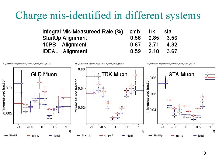 Charge mis-identified in different systems Integral Mis-Measureed Rate (%) Start. Up Alignment 10 PB